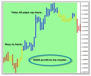 Intraday trading system forex